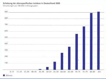 EU-Statistik: Deutschland hat höchste Brustkrebs